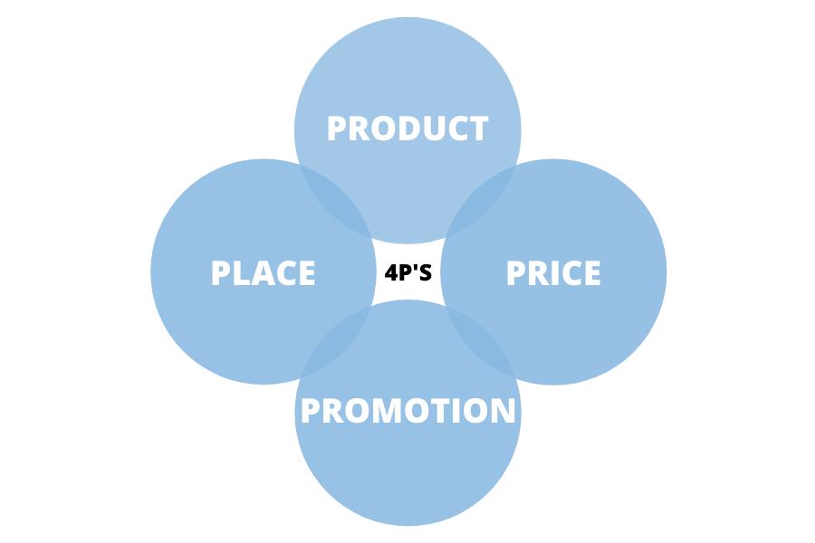 Marketing Mix 4 P's