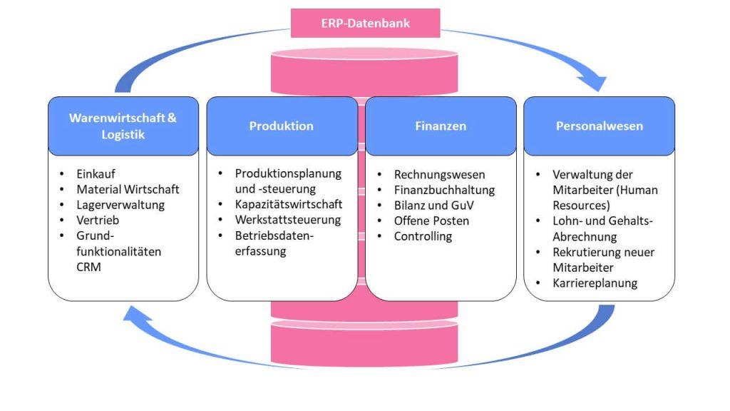 Basis-Module eines ERP-Systemes